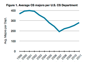 graph of average computer science majors